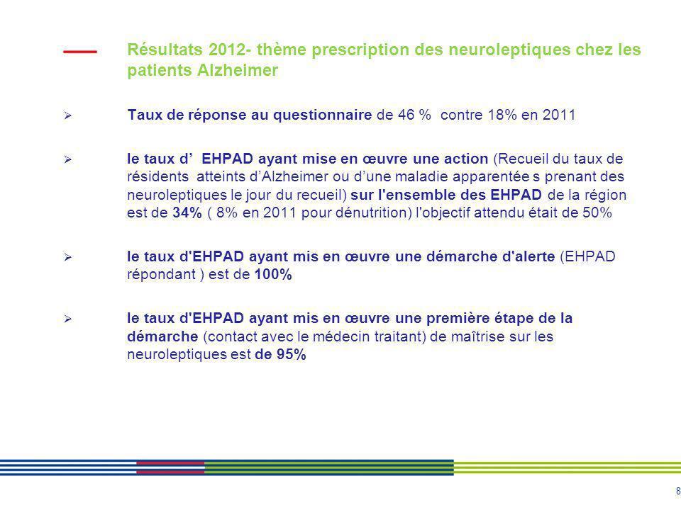 8 Résultats 2012- thème prescription des neuroleptiques chez les patients Alzheimer Taux de réponse au questionnaire de 46 % contre 18% en 2011 le taux d EHPAD ayant mise en œuvre une action (Recueil du taux de résidents atteints dAlzheimer ou dune maladie apparentée s prenant des neuroleptiques le jour du recueil) sur l ensemble des EHPAD de la région est de 34% ( 8% en 2011 pour dénutrition) l objectif attendu était de 50% le taux d EHPAD ayant mis en œuvre une démarche d alerte (EHPAD répondant ) est de 100% le taux d EHPAD ayant mis en œuvre une première étape de la démarche (contact avec le médecin traitant) de maîtrise sur les neuroleptiques est de 95%