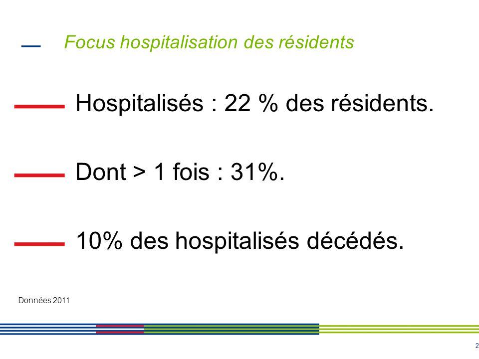 2 Focus hospitalisation des résidents Hospitalisés : 22 % des résidents.