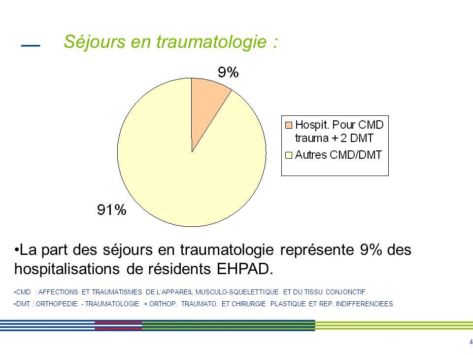 4 Séjours en traumatologie : CMD : AFFECTIONS ET TRAUMATISMES DE LAPPAREIL MUSCULO-SQUELETTIQUE ET DU TISSU CONJONCTIF.