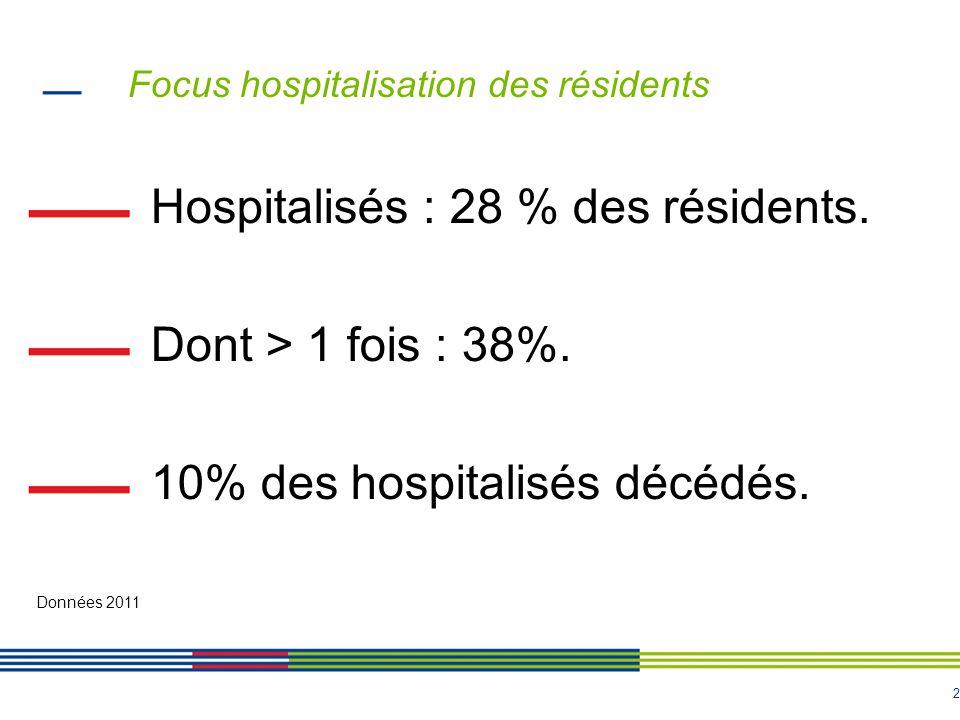 2 Focus hospitalisation des résidents Hospitalisés : 28 % des résidents.