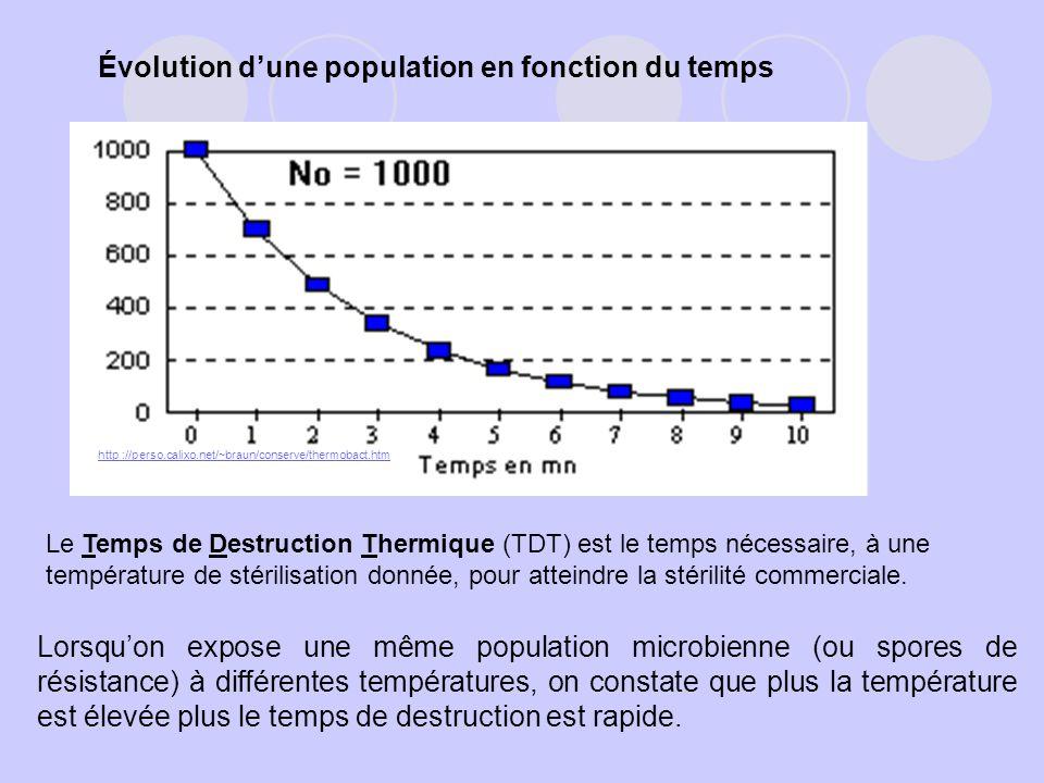 Évolution dune population en fonction du temps http ://perso.calixo.net/~braun/conserve/thermobact.htm Le Temps de Destruction Thermique (TDT) est le