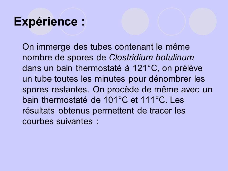 Expérience : On immerge des tubes contenant le même nombre de spores de Clostridium botulinum dans un bain thermostaté à 121°C, on prélève un tube tou