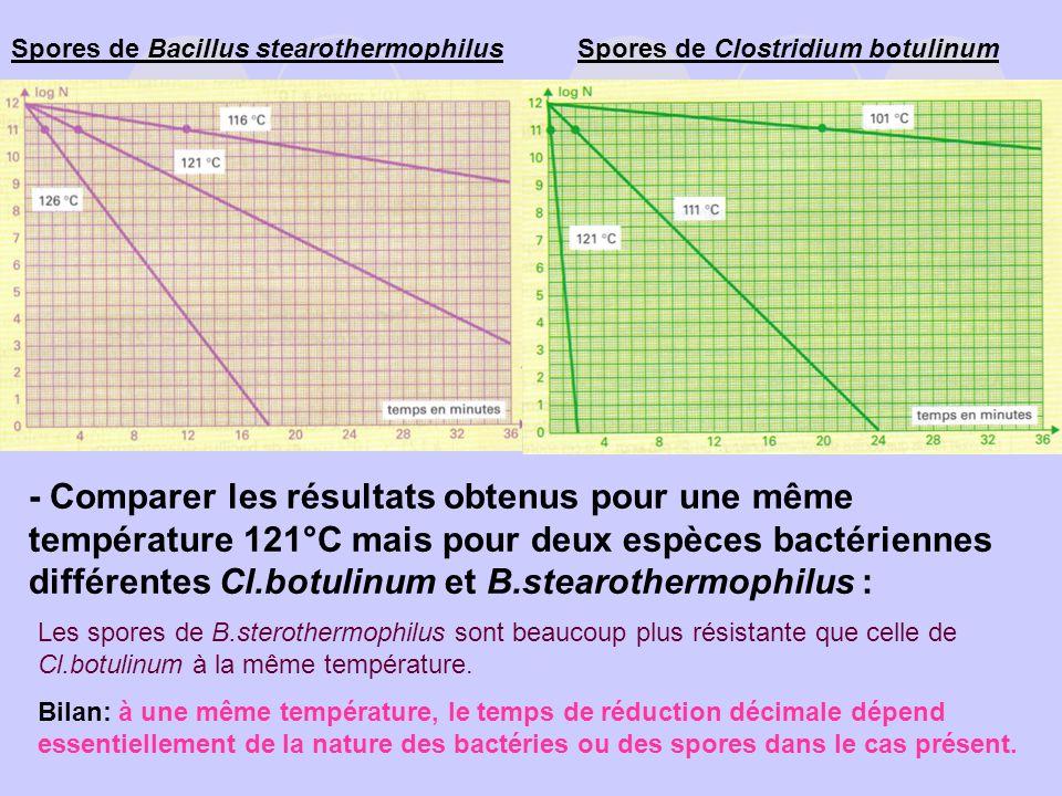 Spores de Bacillus stearothermophilus - Comparer les résultats obtenus pour une même température 121°C mais pour deux espèces bactériennes différentes