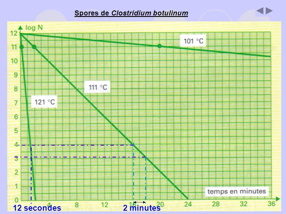 Spores de Clostridium botulinum 12 secondes2 minutes