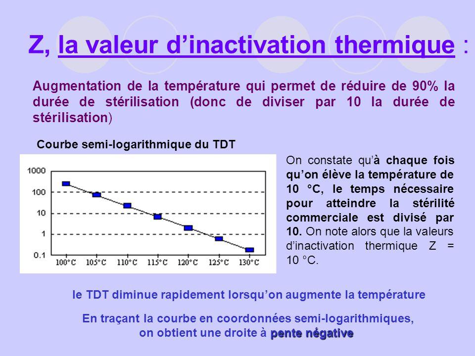 Z, la valeur dinactivation thermique : Augmentation de la température qui permet de réduire de 90% la durée de stérilisation (donc de diviser par 10 l