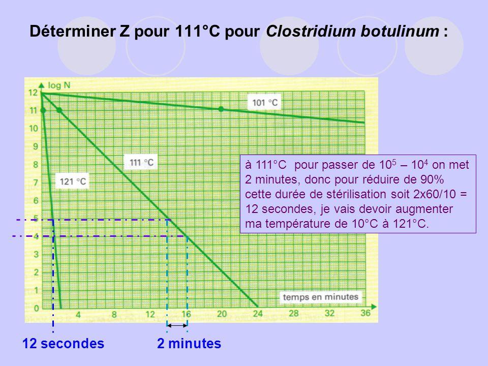 Déterminer Z pour 111°C pour Clostridium botulinum : 12 secondes2 minutes à 111°C pour passer de 10 5 – 10 4 on met 2 minutes, donc pour réduire de 90