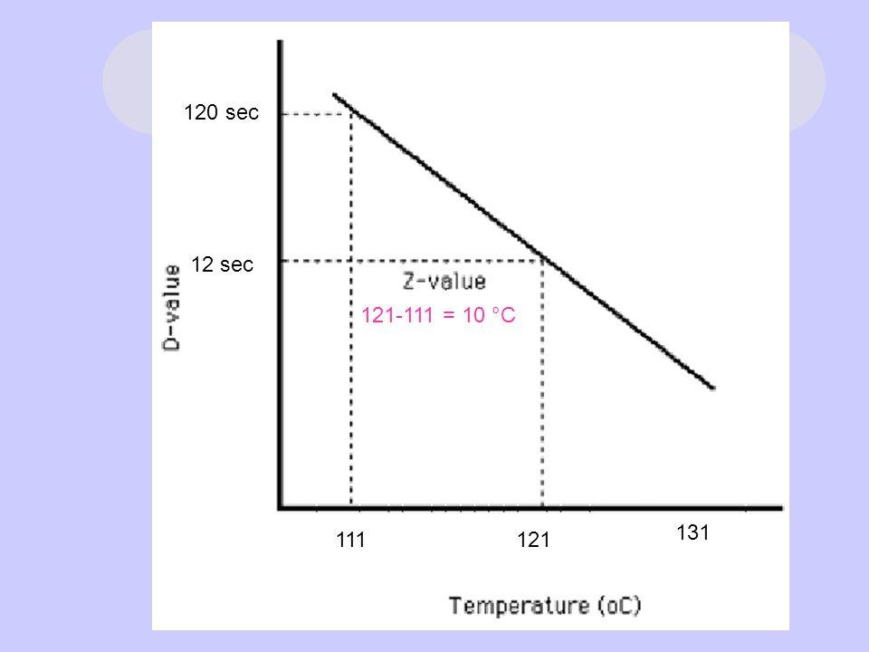 120 sec 12 sec 111121 131 121-111 = 10 °C
