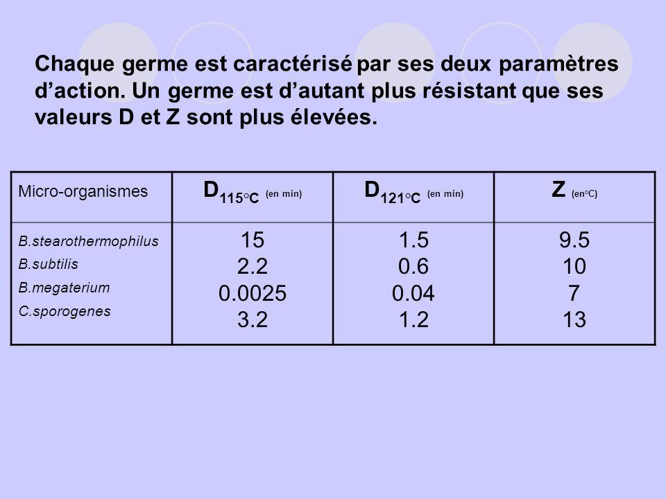 Chaque germe est caractérisé par ses deux paramètres daction. Un germe est dautant plus résistant que ses valeurs D et Z sont plus élevées. Micro-orga