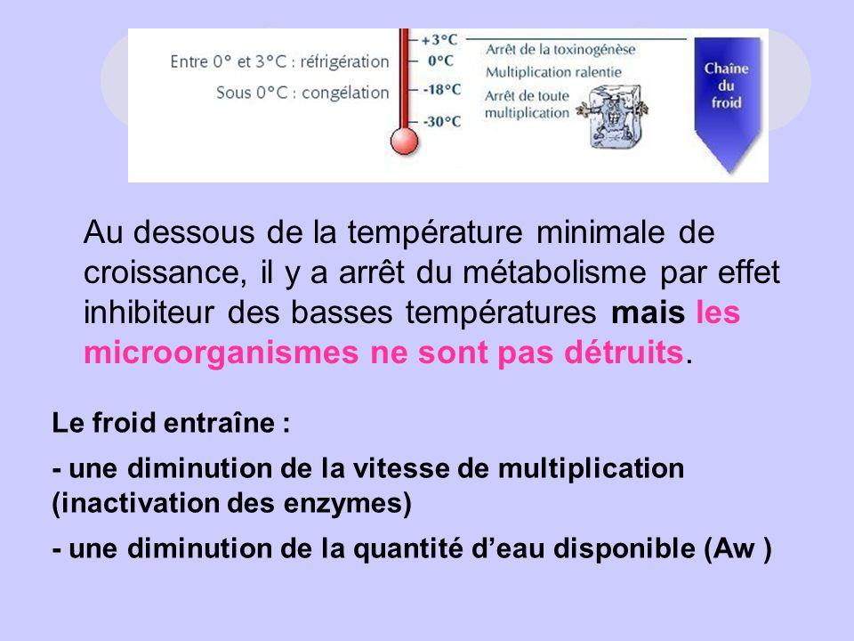 Au dessous de la température minimale de croissance, il y a arrêt du métabolisme par effet inhibiteur des basses températures mais les microorganismes