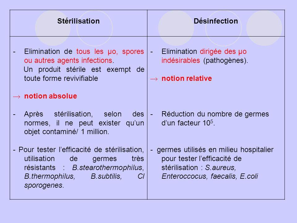 StérilisationDésinfection -Elimination de tous les µo, spores ou autres agents infections. Un produit stérile est exempt de toute forme revivifiable n