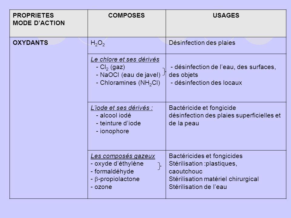 PROPRIETES MODE DACTION COMPOSESUSAGES OXYDANTSH2O2H2O2 Désinfection des plaies Le chlore et ses dérivés - Cl 2 (gaz) - NaOCl (eau de javel) - Chloram