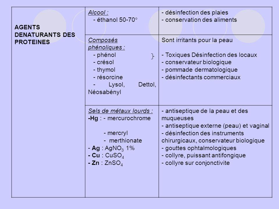 AGENTS DENATURANTS DES PROTEINES Alcool : - éthanol 50-70° - désinfection des plaies - conservation des aliments Composés phénoliques : - phénol - cré