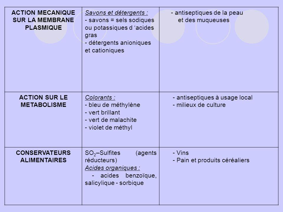ACTION MECANIQUE SUR LA MEMBRANE PLASMIQUE Savons et détergents : - savons = sels sodiques ou potassiques d acides gras - détergents anioniques et cat