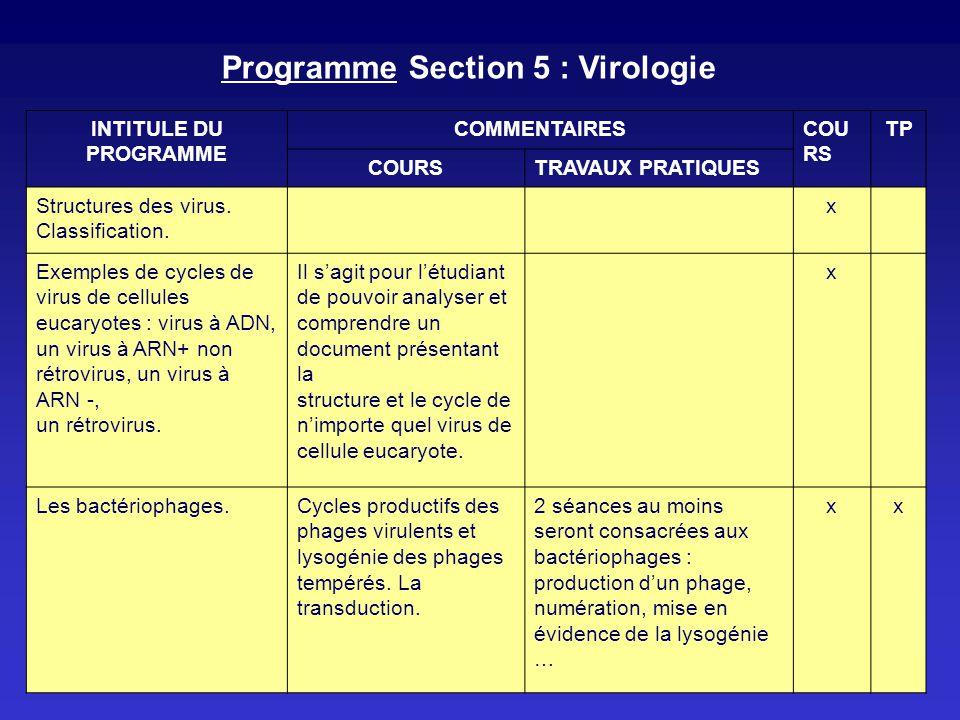 Programme Section 5 : Virologie INTITULE DU PROGRAMME COMMENTAIRESCOU RS TP COURSTRAVAUX PRATIQUES Structures des virus. Classification. x Exemples de
