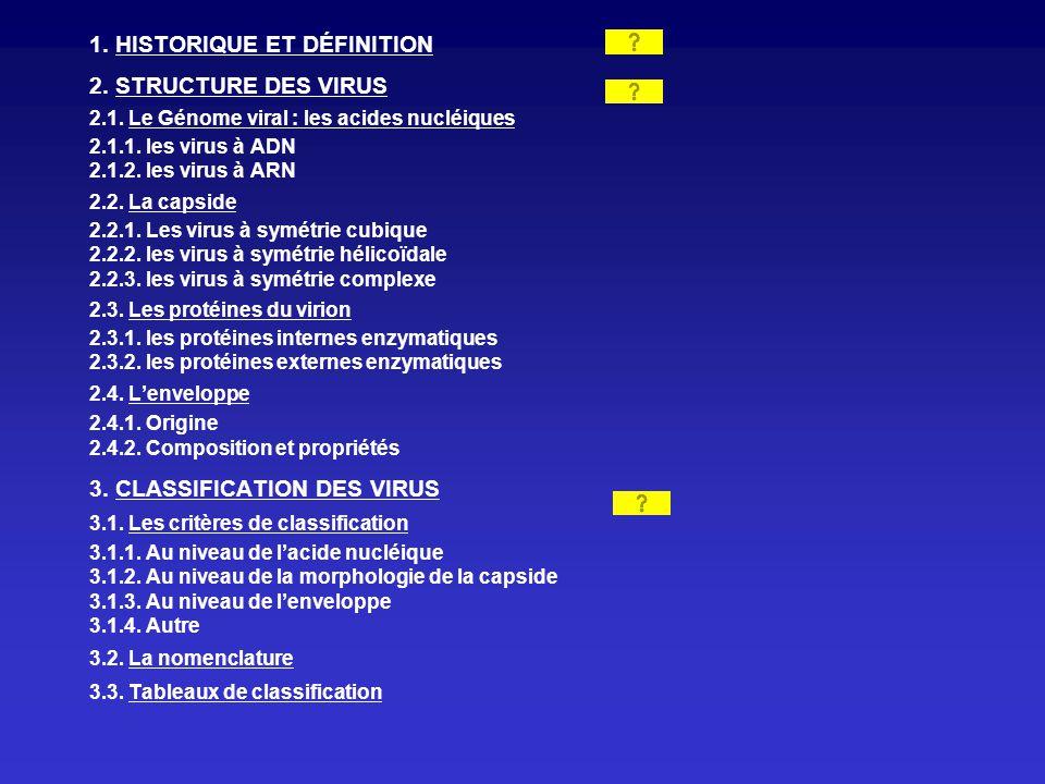 1. HISTORIQUE ET DÉFINITION 2. STRUCTURE DES VIRUS 2.1. Le Génome viral : les acides nucléiques 2.1.1. les virus à ADN 2.1.2. les virus à ARN 2.2. La