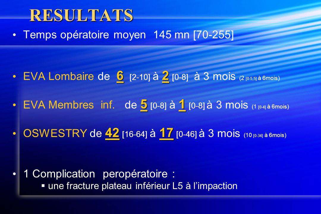RESULTATS Temps opératoire moyen 145 mn [70-255] 62 EVA Lombaire de 6 [2-10] à 2 [0-8] à 3 mois (2 [0-5,5] à 6mois) 51 EVA Membres inf. de 5 [0-8] à 1