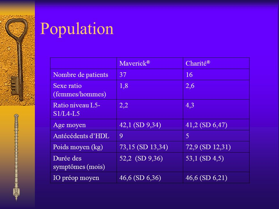 Population Maverick ® Charité ® Nombre de patients3716 Sexe ratio (femmes/hommes) 1,82,6 Ratio niveau L5- S1/L4-L5 2,24,3 Age moyen42,1 (SD 9,34)41,2