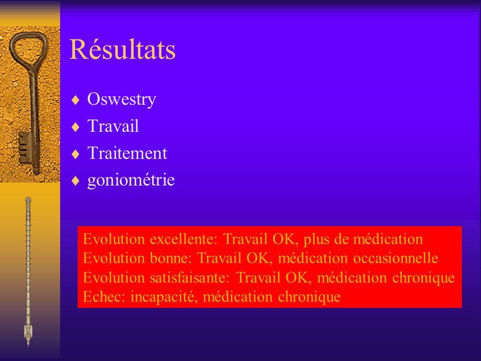 Résultats Oswestry Travail Traitement goniométrie Evolution excellente: Travail OK, plus de médication Evolution bonne: Travail OK, médication occasio