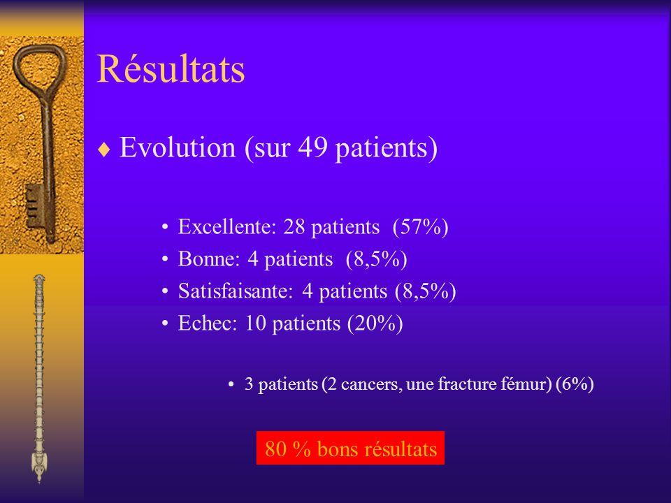 Résultats Evolution (sur 49 patients) Excellente: 28 patients (57%) Bonne: 4 patients (8,5%) Satisfaisante: 4 patients (8,5%) Echec: 10 patients (20%)