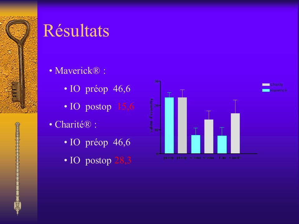 Résultats Maverick® : IO préop 46,6 IO postop 15,6 Charité® : IO préop 46,6 IO postop 28,3