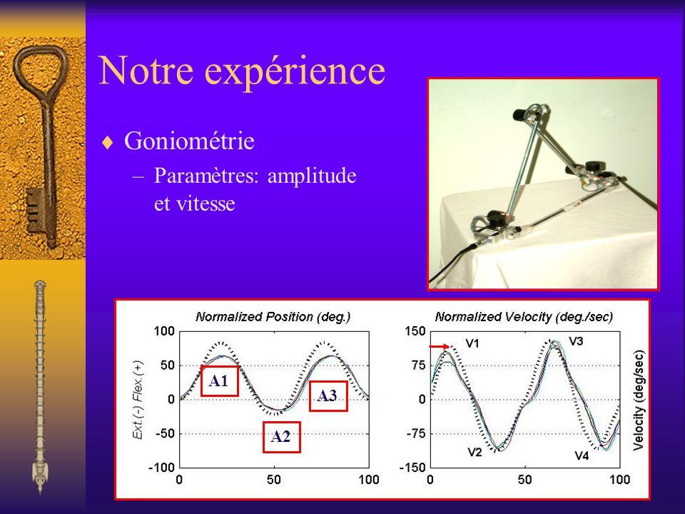 Notre expérience Goniométrie –Paramètres: amplitude et vitesse A1 A2 A3