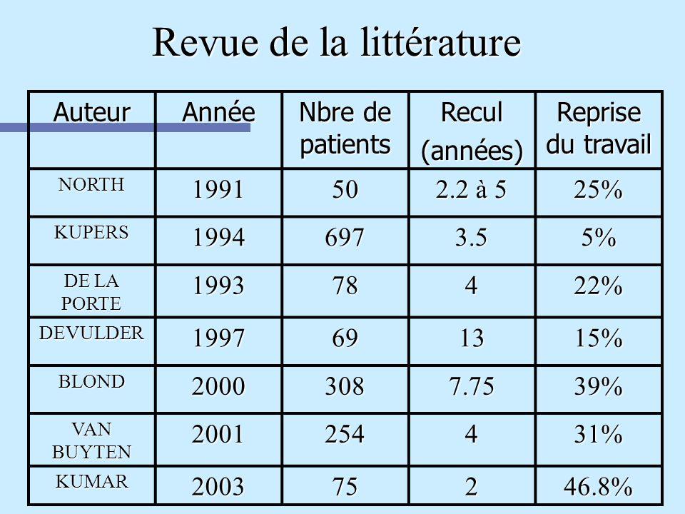 Revue de la littérature AuteurAnnée Nbre de patients Recul(années) Reprise du travail NORTH199150 2.2 à 5 25% KUPERS19946973.55% DE LA PORTE 199378422