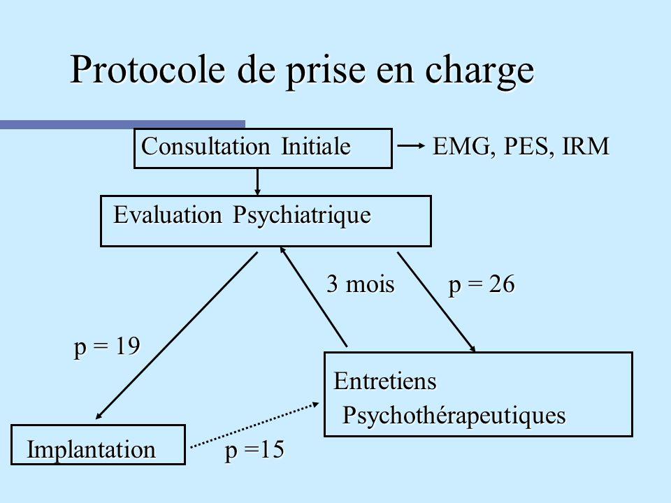 Protocole de prise en charge Consultation Initiale EMG, PES, IRM Evaluation Psychiatrique Evaluation Psychiatrique 3 mois p = 26 3 mois p = 26 p = 19