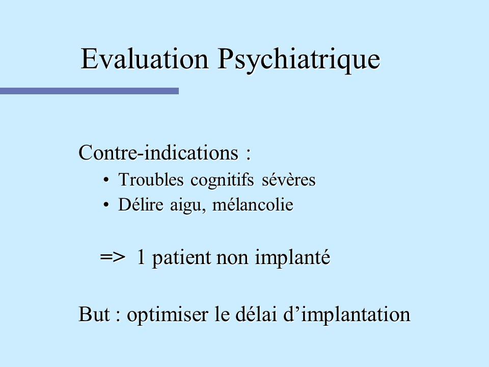 Evaluation Psychiatrique Contre-indications : Troubles cognitifs sévèresTroubles cognitifs sévères Délire aigu, mélancolieDélire aigu, mélancolie => 1