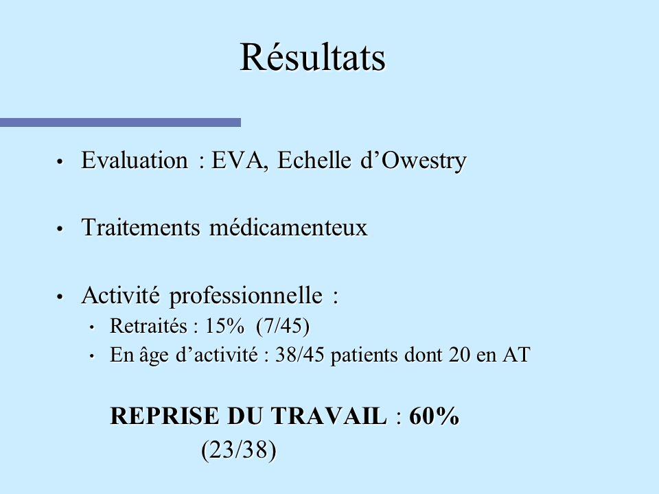 Résultats Evaluation : EVA, Echelle dOwestry Evaluation : EVA, Echelle dOwestry Traitements médicamenteux Traitements médicamenteux Activité professio