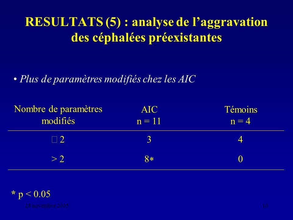 28 novembre 200510 RESULTATS (5) : analyse de laggravation des céphalées préexistantes Nombre de paramètres modifiés AIC n = 11 Témoins n = 4 2 34 > 2