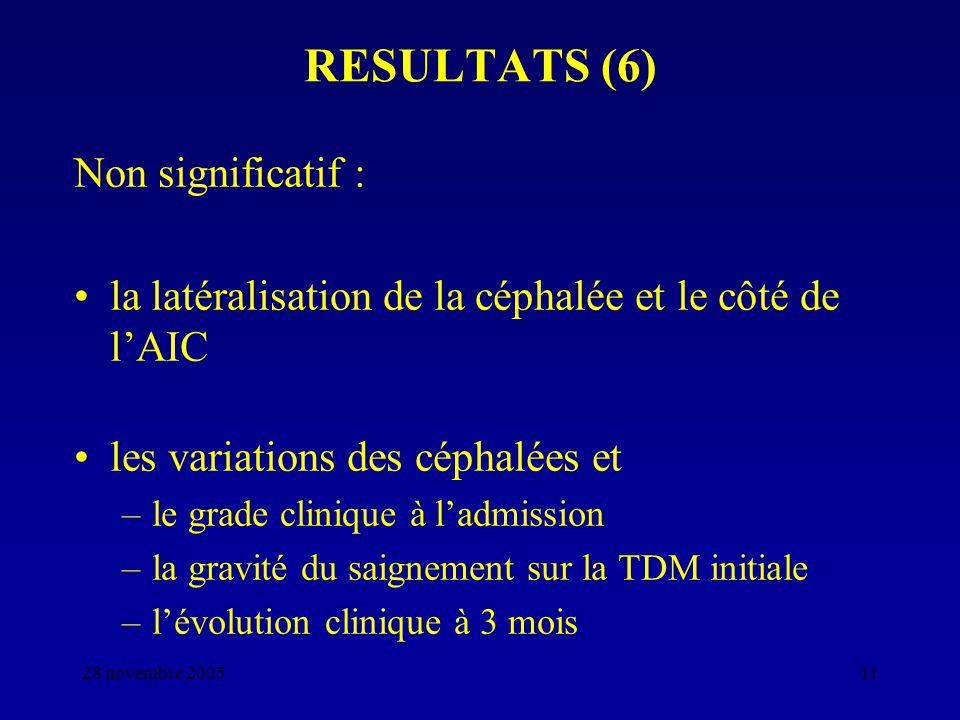 28 novembre 200511 RESULTATS (6) Non significatif : la latéralisation de la céphalée et le côté de lAIC les variations des céphalées et –le grade clin