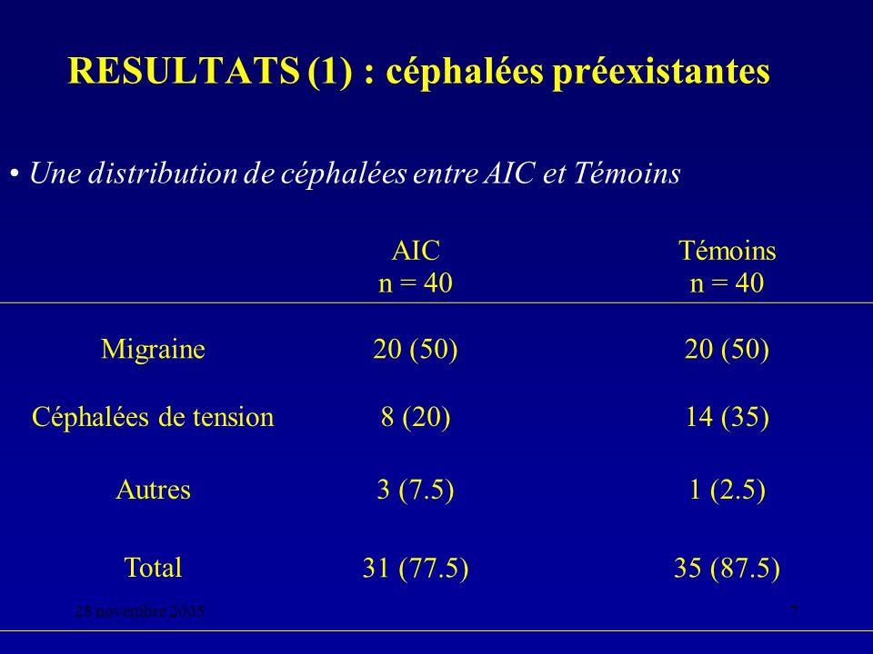 28 novembre 20058 RESULTATS (2) : variations sémiologiques AICTémoins n = 40 Céphalées en coup de tonnerre7 (17.5) 0 Céphalées de novo3 (7.5)1(2.5) Aggravation céphalées préexistantes11(35.5) 4 (11.5) Pas de modification19(47.5)35(87.5) * p < 0.05