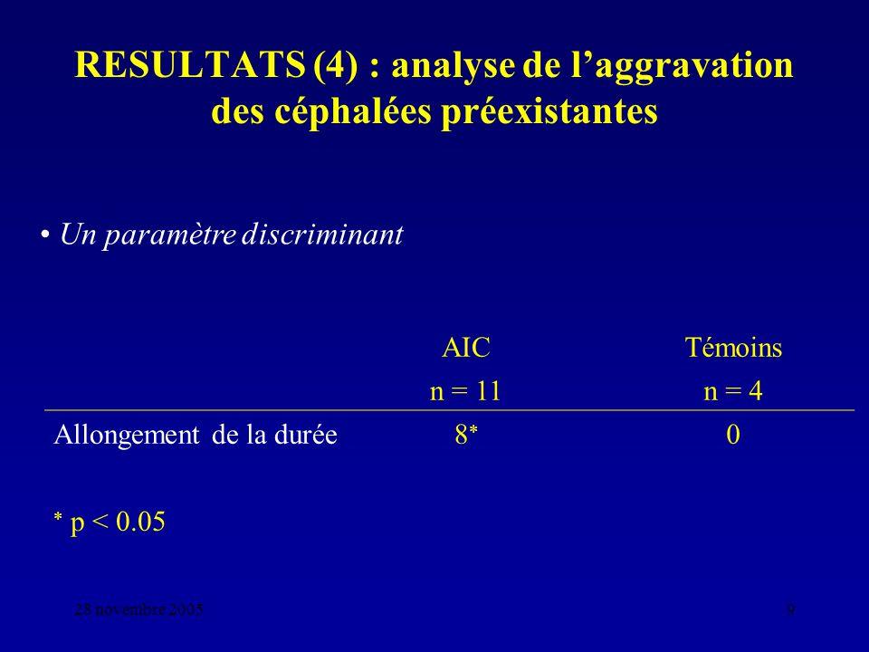 28 novembre 20059 RESULTATS (4) : analyse de laggravation des céphalées préexistantes AICTémoins n = 11n = 4 Allongement de la durée8 0 p < 0.05 Un pa