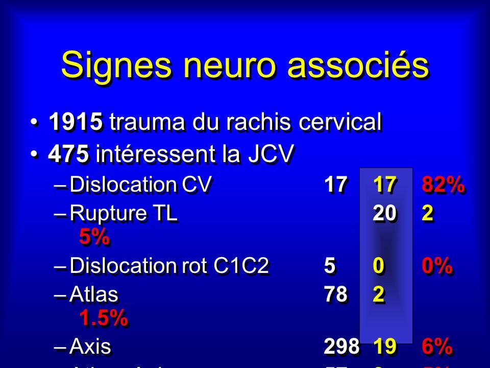 Signes neuro associés 1915 trauma du rachis cervical 475 intéressent la JCV –Dislocation CV171782% –Rupture TL202 5% –Dislocation rot C1C2500% –Atlas782 1.5% –Axis298196% –Atlas+Axis5785% 1915 trauma du rachis cervical 475 intéressent la JCV –Dislocation CV171782% –Rupture TL202 5% –Dislocation rot C1C2500% –Atlas782 1.5% –Axis298196% –Atlas+Axis5785%