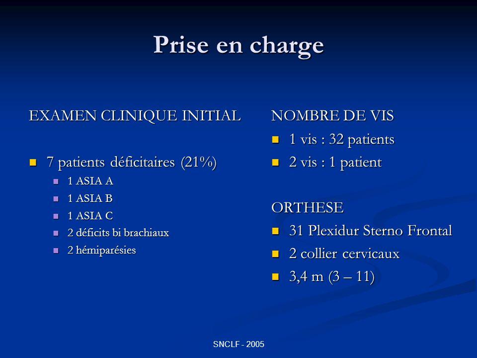 SNCLF - 2005 RESULTATS COMPLICATIONS 1 Décès (3m - TEP) 1 Décès (3m - TEP) aggravation neurologique: 0 aggravation neurologique: 0 Infection: 0 Infection: 0 1 Œdème glotte (J0) 1 Œdème glotte (J0) 1 Phlébite Membres Inférieurs 1 Phlébite Membres Inférieurs 1 atteinte n.