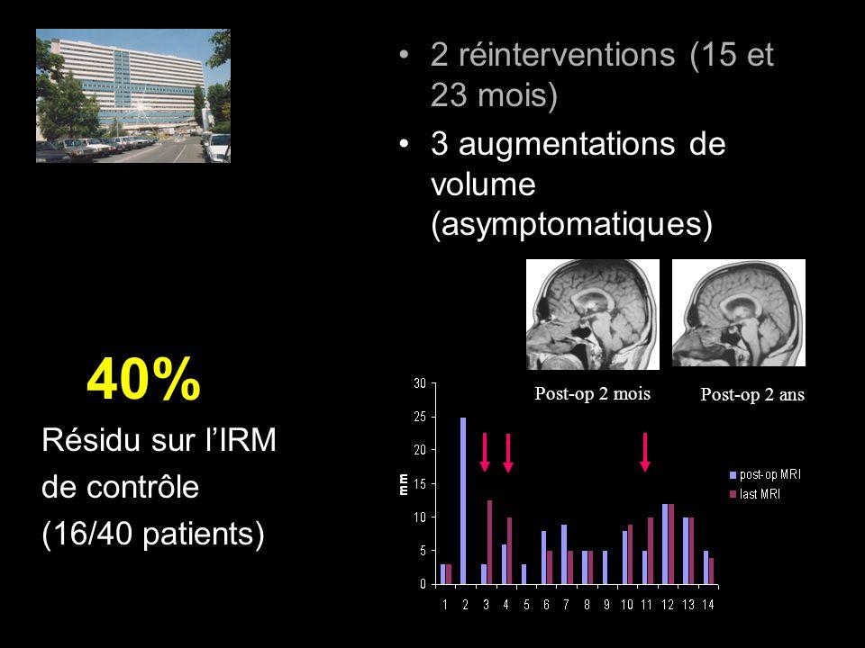 2 réinterventions (15 et 23 mois) 3 augmentations de volume (asymptomatiques) 40% Résidu sur lIRM de contrôle (16/40 patients) Post-op 2 mois Post-op