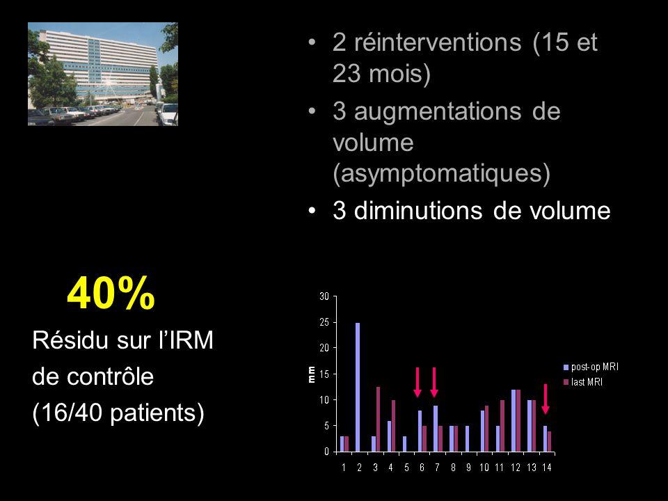 2 réinterventions (15 et 23 mois) 3 augmentations de volume (asymptomatiques) 3 diminutions de volume 40% Résidu sur lIRM de contrôle (16/40 patients)
