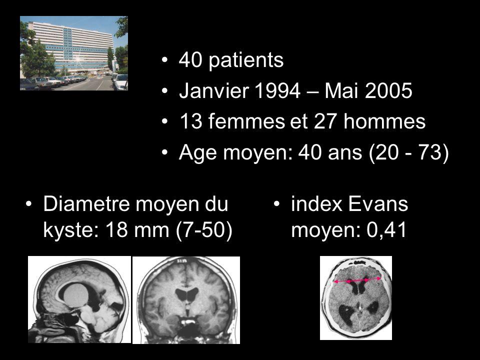 Diametre moyen du kyste: 18 mm (7-50) index Evans moyen: 0,41 40 patients Janvier 1994 – Mai 2005 13 femmes et 27 hommes Age moyen: 40 ans (20 - 73)