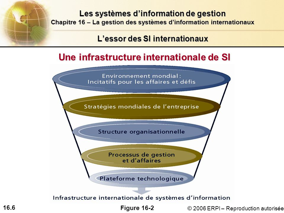 16.6 Les systèmes dinformation de gestion Chapitre 16 – La gestion des systèmes dinformation internationaux © 2006 ERPI – Reproduction autorisée Lessor des SI internationaux Une infrastructure internationale de SI Figure 16-2