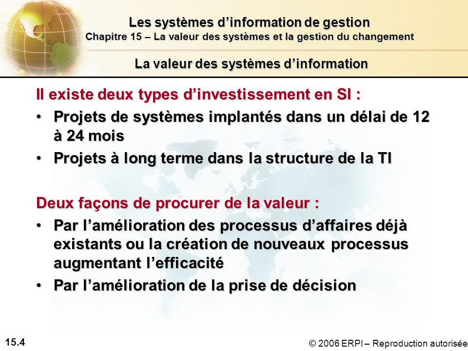 15.4 Les systèmes dinformation de gestion Chapitre 15 – La valeur des systèmes et la gestion du changement © 2006 ERPI – Reproduction autorisée La valeur des systèmes dinformation Il existe deux types dinvestissement en SI : Projets de systèmes implantés dans un délai de 12 à 24 moisProjets de systèmes implantés dans un délai de 12 à 24 mois Projets à long terme dans la structure de la TIProjets à long terme dans la structure de la TI Deux façons de procurer de la valeur : Par lamélioration des processus daffaires déjà existants ou la création de nouveaux processus augmentant lefficacitéPar lamélioration des processus daffaires déjà existants ou la création de nouveaux processus augmentant lefficacité Par lamélioration de la prise de décisionPar lamélioration de la prise de décision