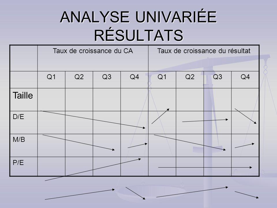 ANALYSE UNIVARIÉE RÉSULTATS Taux de croissance du CATaux de croissance du résultat Q1Q2Q3Q4Q1Q2Q3Q4 Taille D/E M/B P/E