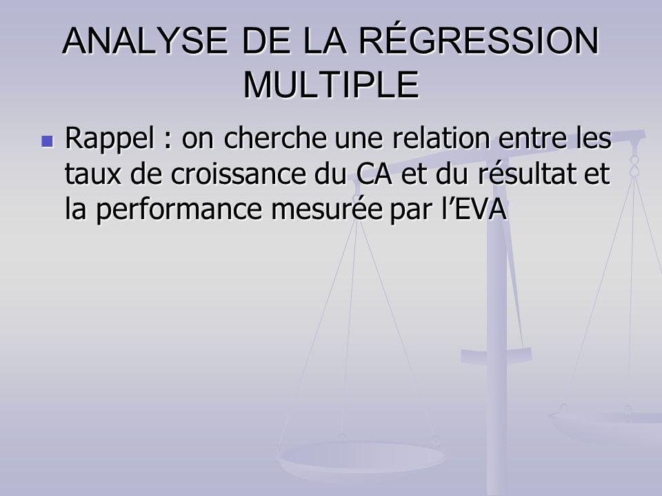 ANALYSE DE LA RÉGRESSION MULTIPLE Rappel : on cherche une relation entre les taux de croissance du CA et du résultat et la performance mesurée par lEVA Rappel : on cherche une relation entre les taux de croissance du CA et du résultat et la performance mesurée par lEVA