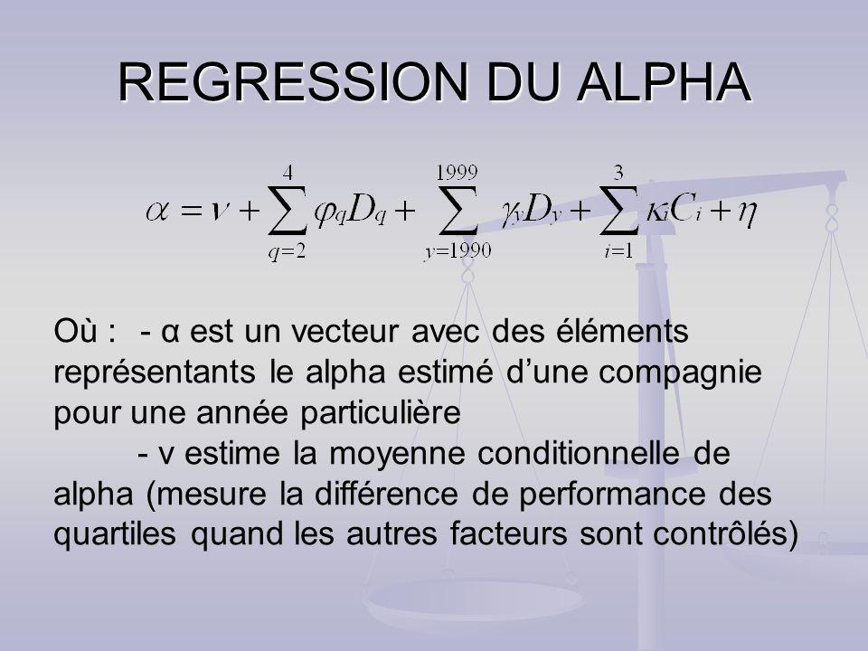 REGRESSION DU ALPHA Où : - α est un vecteur avec des éléments représentants le alpha estimé dune compagnie pour une année particulière - ν estime la moyenne conditionnelle de alpha (mesure la différence de performance des quartiles quand les autres facteurs sont contrôlés)