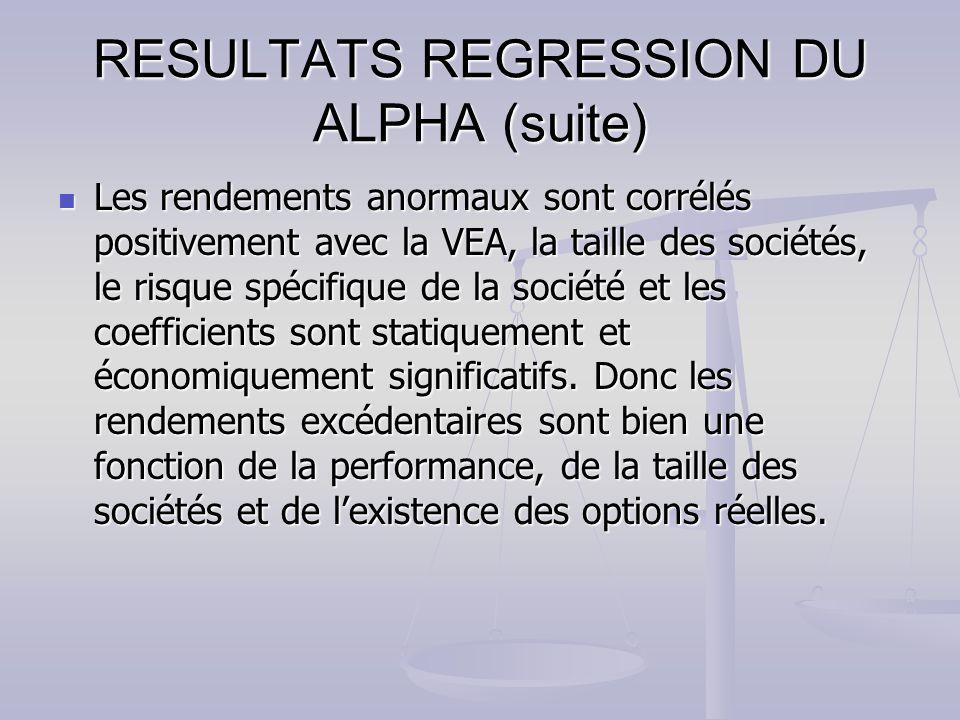 RESULTATS REGRESSION DU ALPHA (suite) Les rendements anormaux sont corrélés positivement avec la VEA, la taille des sociétés, le risque spécifique de la société et les coefficients sont statiquement et économiquement significatifs.