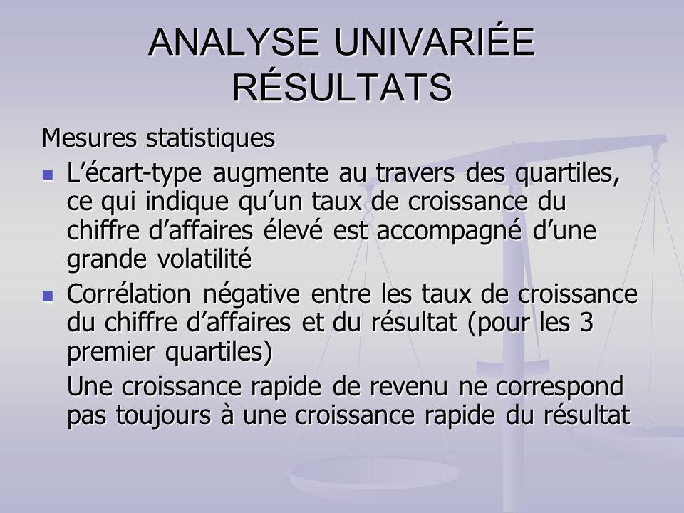LEVA a été inclue dans les variables explicatives pour pouvoir déterminer comment la mesure de performance explique les rendements anormaux.