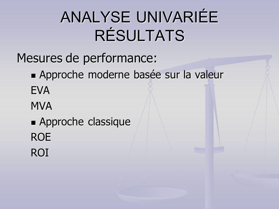 La table 4 présente les résultats de la régression pour les rendements anormaux.