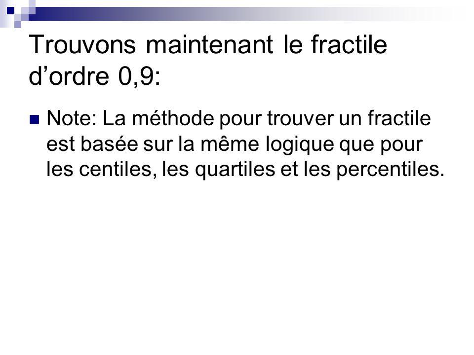 Trouvons maintenant le fractile dordre 0,9: Note: La méthode pour trouver un fractile est basée sur la même logique que pour les centiles, les quartiles et les percentiles.