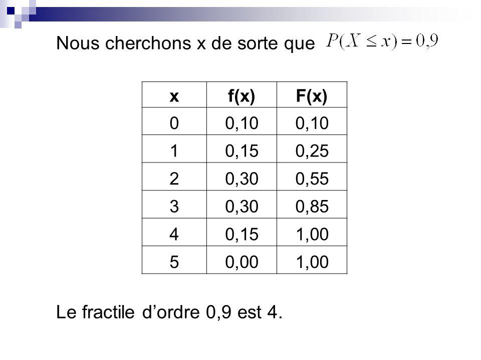 xf(x)F(x) 00,10 10,150,25 20,300,55 30,300,85 40,151,00 50,001,00 Nous cherchons x de sorte que Le fractile dordre 0,9 est 4.