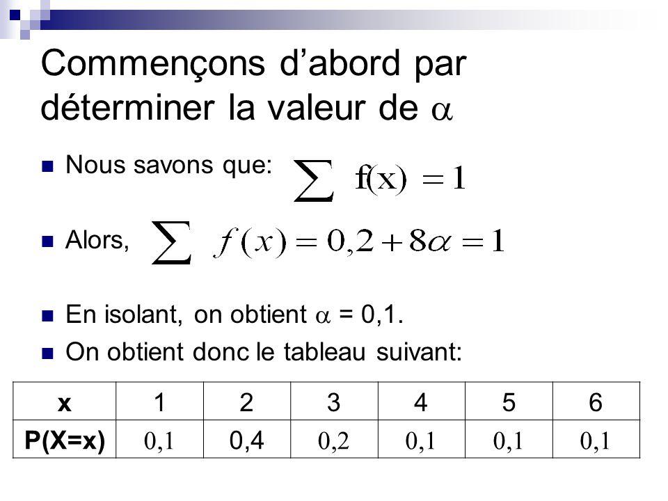 Commençons dabord par déterminer la valeur de Nous savons que: Alors, En isolant, on obtient = 0,1. On obtient donc le tableau suivant: x123456 P(X=x)