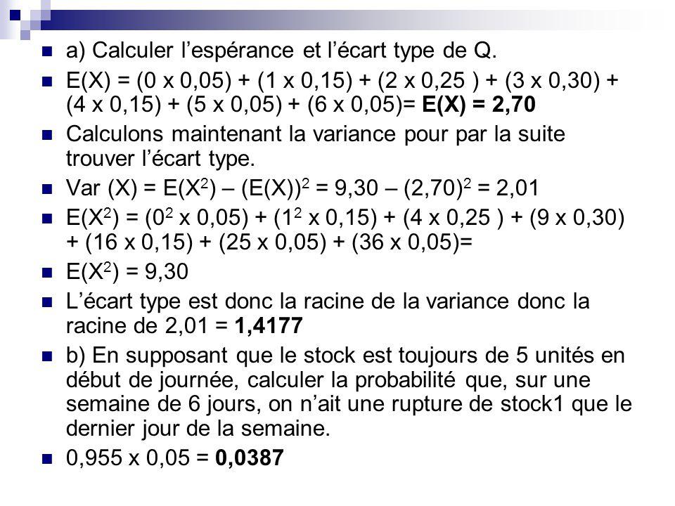 a) Calculer lespérance et lécart type de Q. E(X) = (0 x 0,05) + (1 x 0,15) + (2 x 0,25 ) + (3 x 0,30) + (4 x 0,15) + (5 x 0,05) + (6 x 0,05)= E(X) = 2